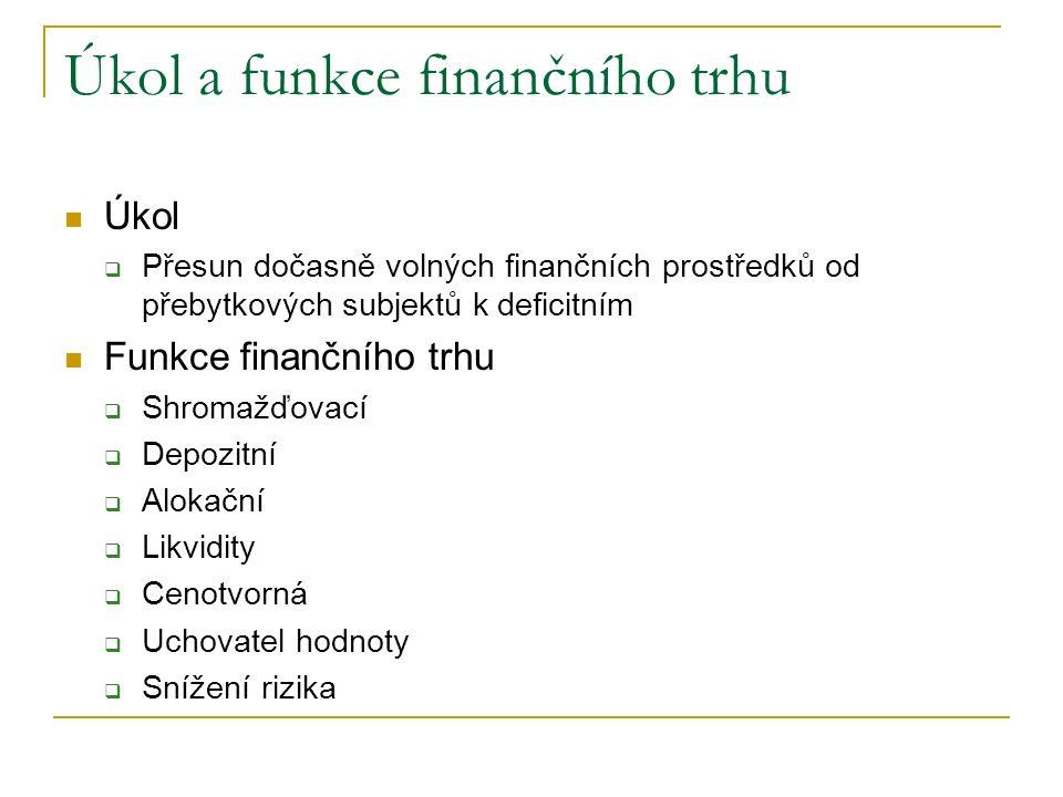 Úkol a funkce finančního trhu Úkol  Přesun dočasně volných finančních prostředků od přebytkových subjektů k deficitním Funkce finančního trhu  Shromažďovací  Depozitní  Alokační  Likvidity  Cenotvorná  Uchovatel hodnoty  Snížení rizika