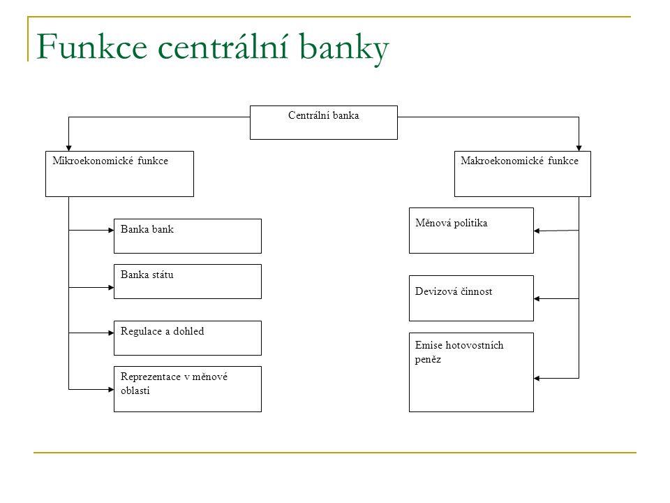 Funkce centrální banky Centrální banka Mikroekonomické funkceMakroekonomické funkce Reprezentace v měnové oblasti Regulace a dohled Banka státu Banka bank Měnová politika Devizová činnost Emise hotovostních peněz
