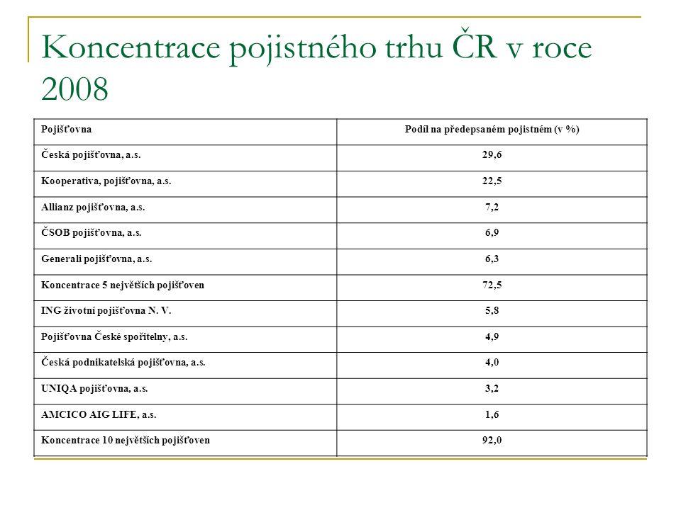 Koncentrace pojistného trhu ČR v roce 2008 PojišťovnaPodíl na předepsaném pojistném (v %) Česká pojišťovna, a.s.29,6 Kooperativa, pojišťovna, a.s.22,5 Allianz pojišťovna, a.s.7,2 ČSOB pojišťovna, a.s.6,9 Generali pojišťovna, a.s.6,3 Koncentrace 5 největších pojišťoven72,5 ING životní pojišťovna N.