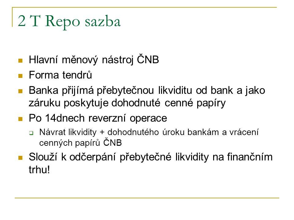 2 T Repo sazba Hlavní měnový nástroj ČNB Forma tendrů Banka přijímá přebytečnou likviditu od bank a jako záruku poskytuje dohodnuté cenné papíry Po 14dnech reverzní operace  Návrat likvidity + dohodnutého úroku bankám a vrácení cenných papírů ČNB Slouží k odčerpání přebytečné likvidity na finančním trhu!