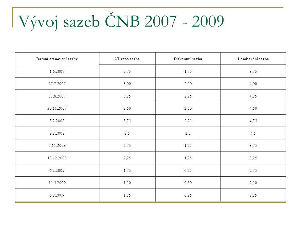 Vývoj sazeb ČNB 2007 - 2009 Datum stanovení sazby2T repo sazbaDiskontní sazbaLombardní sazba 1.6.20072,751,753,75 27.7.20073,002,004,00 31.8.20073,252