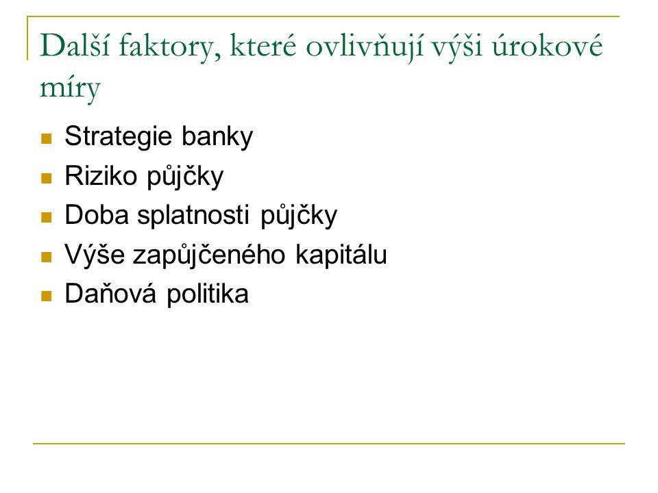Další faktory, které ovlivňují výši úrokové míry Strategie banky Riziko půjčky Doba splatnosti půjčky Výše zapůjčeného kapitálu Daňová politika