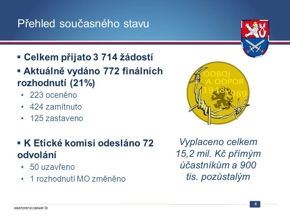MINISTERSTVO OBRANY ČR Přehled současného stavu  Celkem přijato 3 714 žádostí  Aktuálně vydáno 772 finálních rozhodnutí (21%) 223 oceněno 424 zamítnuto 125 zastaveno  K Etické komisi odesláno 72 odvolání 50 uzavřeno 1 rozhodnutí MO změněno 4 Vyplaceno celkem 15,2 mil.