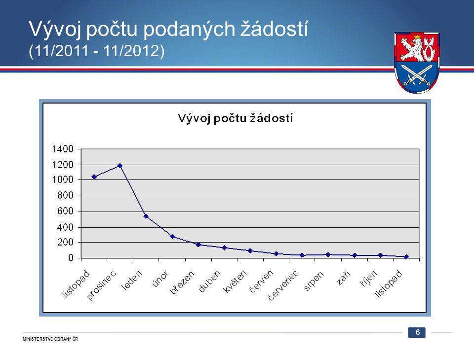 MINISTERSTVO OBRANY ČR Vývoj počtu podaných žádostí (11/2011 - 11/2012) 6