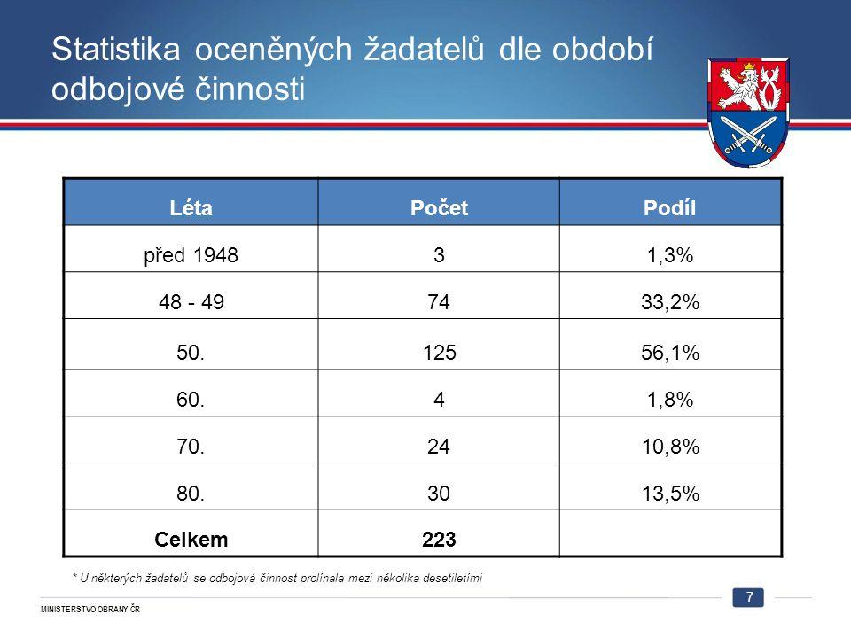 MINISTERSTVO OBRANY ČR Statistika oceněných žadatelů dle období odbojové činnosti LétaPočetPodíl před 194831,3% 48 - 497433,2% 50.12556,1% 60.41,8% 70.2410,8% 80.3013,5% Celkem223 * U některých žadatelů se odbojová činnost prolínala mezi několika desetiletími 7
