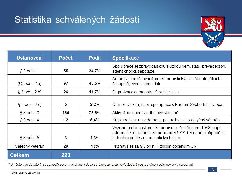 MINISTERSTVO OBRANY ČR Statistika schválených žádostí 8 UstanoveníPočetPodílSpecifikace § 3 odst.