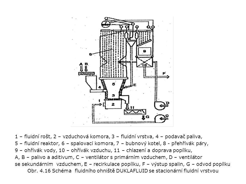 1 – fluidní rošt, 2 – vzduchová komora, 3 – fluidní vrstva, 4 – podavač paliva, 5 – fluidní reaktor, 6 – spalovací komora, 7 – bubnový kotel, 8 - přehřívák páry, 9 – ohřívák vody, 10 – ohřívák vzduchu, 11 – chlazení a doprava popílku, A, B – palivo a aditivum, C – ventilátor s primárním vzduchem, D – ventilátor se sekundárním vzduchem, E – recirkulace popílku, F – výstup spalin, G – odvod popílku Obr.