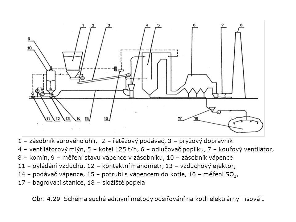 1 – zásobník surového uhlí, 2 – řetězový podávač, 3 – pryžový dopravník 4 – ventilátorový mlýn, 5 – kotel 125 t/h, 6 – odlučovač popílku, 7 – kouřový ventilátor, 8 – komín, 9 – měření stavu vápence v zásobníku, 10 – zásobník vápence 11 – ovládání vzduchu, 12 – kontaktní manometr, 13 – vzduchový ejektor, 14 – podávač vápence, 15 – potrubí s vápencem do kotle, 16 – měření SO 2, 17 – bagrovací stanice, 18 – složiště popela Obr.