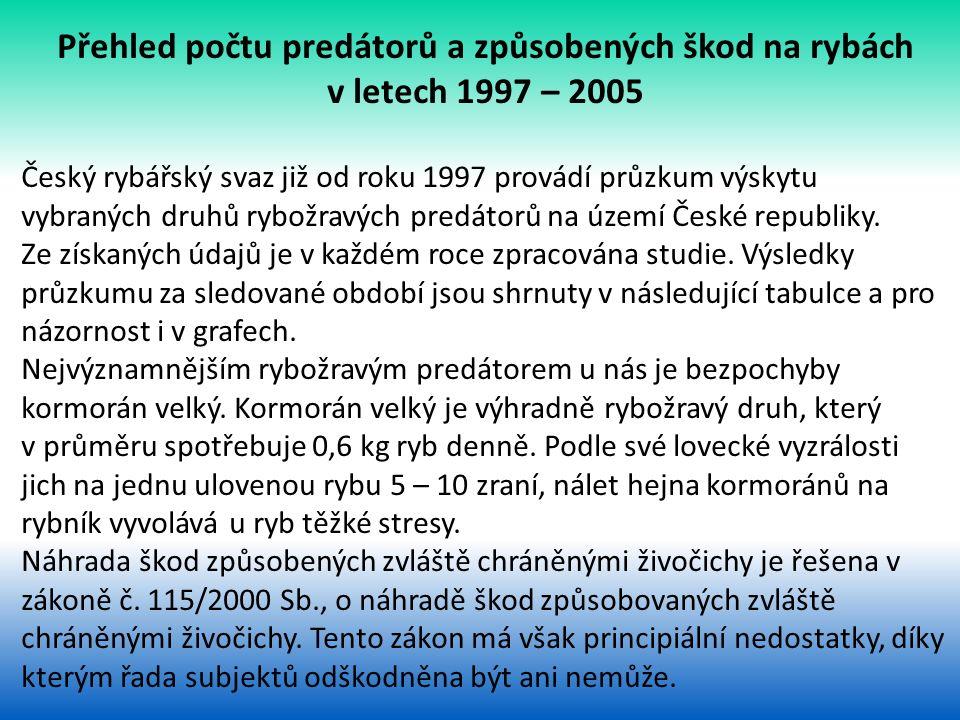 Přehled počtu predátorů a způsobených škod na rybách v letech 1997 – 2005 Český rybářský svaz již od roku 1997 provádí průzkum výskytu vybraných druhů rybožravých predátorů na území České republiky.