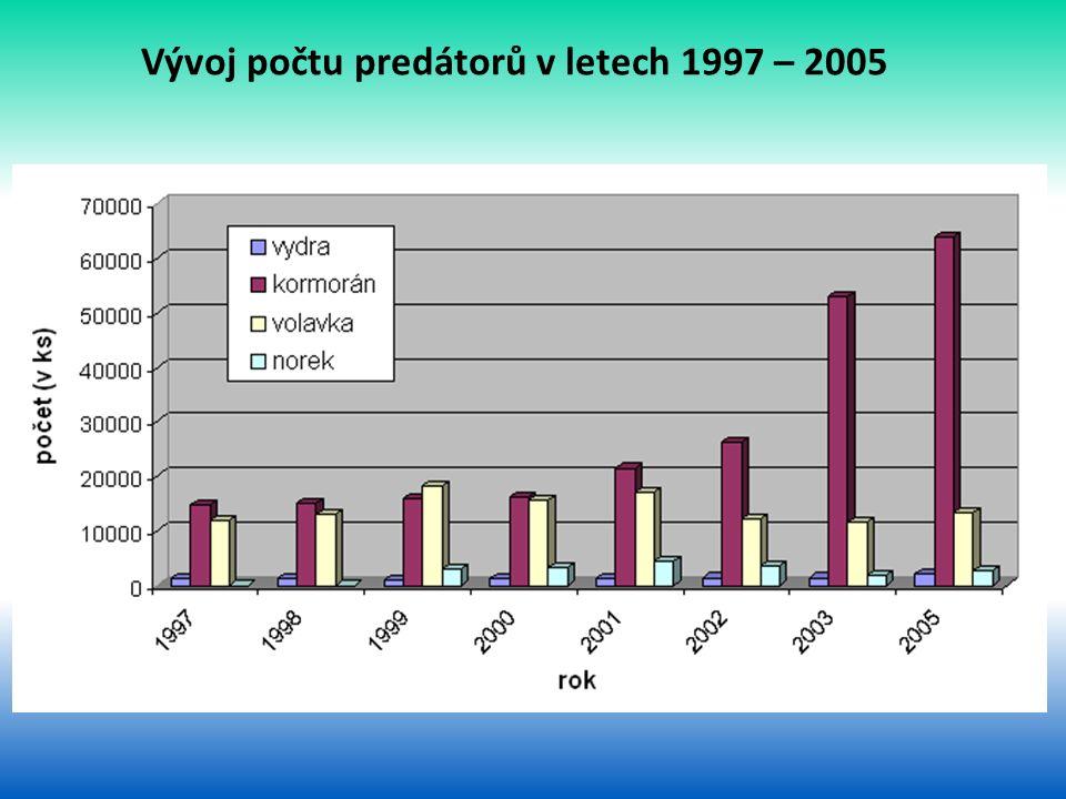 Vývoj počtu predátorů v letech 1997 – 2005