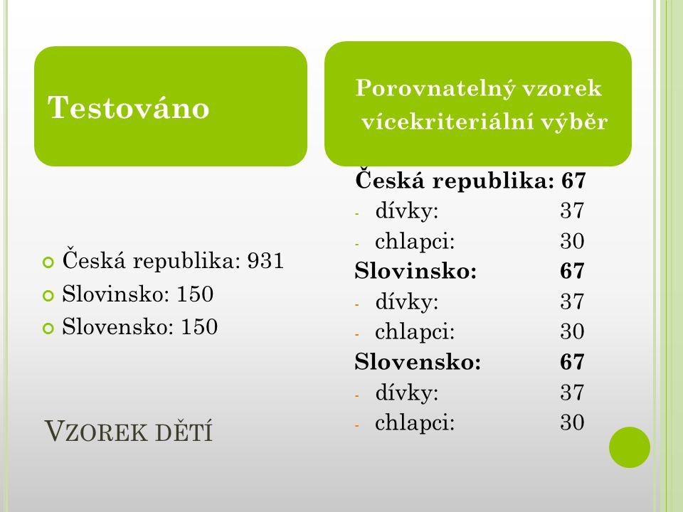 V ZOREK DĚTÍ Testováno Porovnatelný vzorek vícekriteriální výběr Česká republika: 931 Slovinsko: 150 Slovensko: 150 Česká republika: 67 - dívky: 37 -