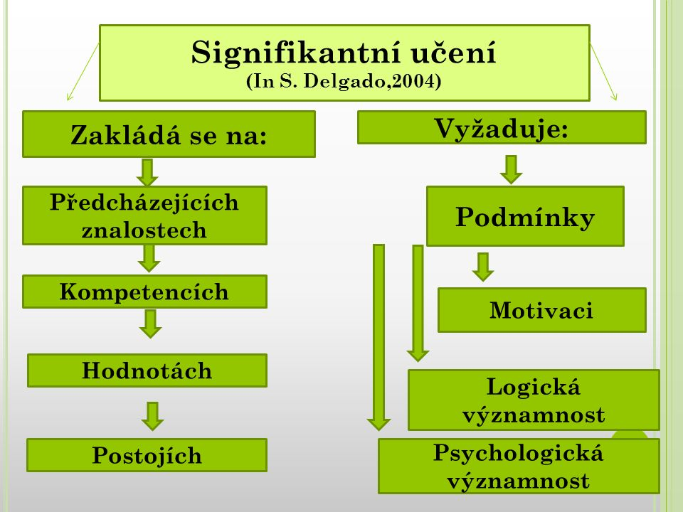 Signifikantní učení (In S. Delgado,2004) Zakládá se na: Vyžaduje: Předcházejících znalostech Kompetencích Hodnotách Postojích Podmínky Motivaci Logick