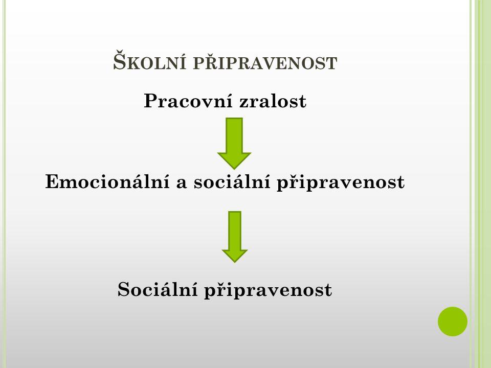 Š KOLNÍ PŘIPRAVENOST Pracovní zralost Emocionální a sociální připravenost Sociální připravenost