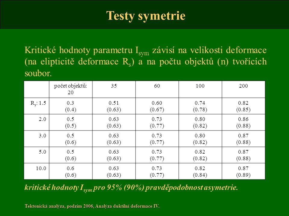 Tektonická analýza, podzim 2006, Analýza duktilní deformace IV. Kritické hodnoty parametru I sym závisí na velikosti deformace (na elipticitě deformac
