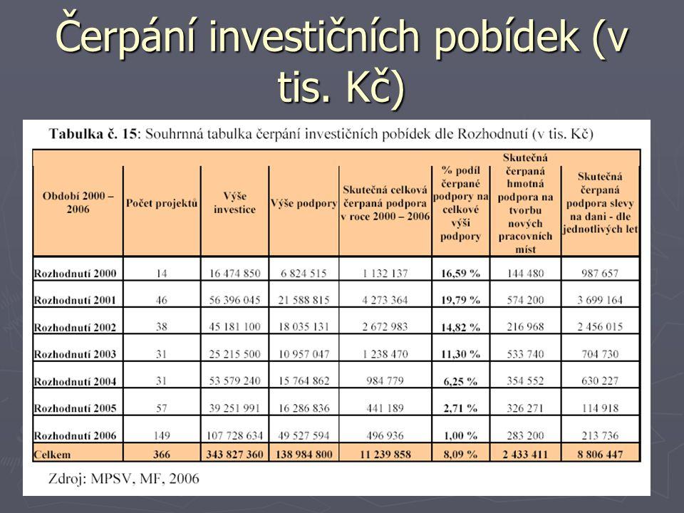 Čerpání investičních pobídek (v tis. Kč)