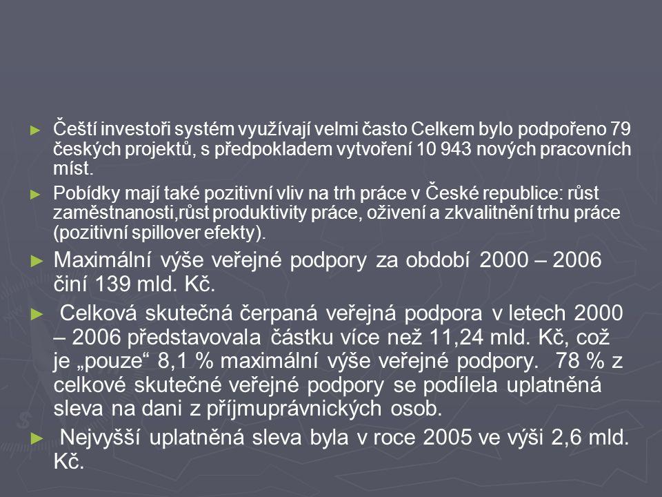 ► ► Čeští investoři systém využívají velmi často Celkem bylo podpořeno 79 českých projektů, s předpokladem vytvoření 10 943 nových pracovních míst.