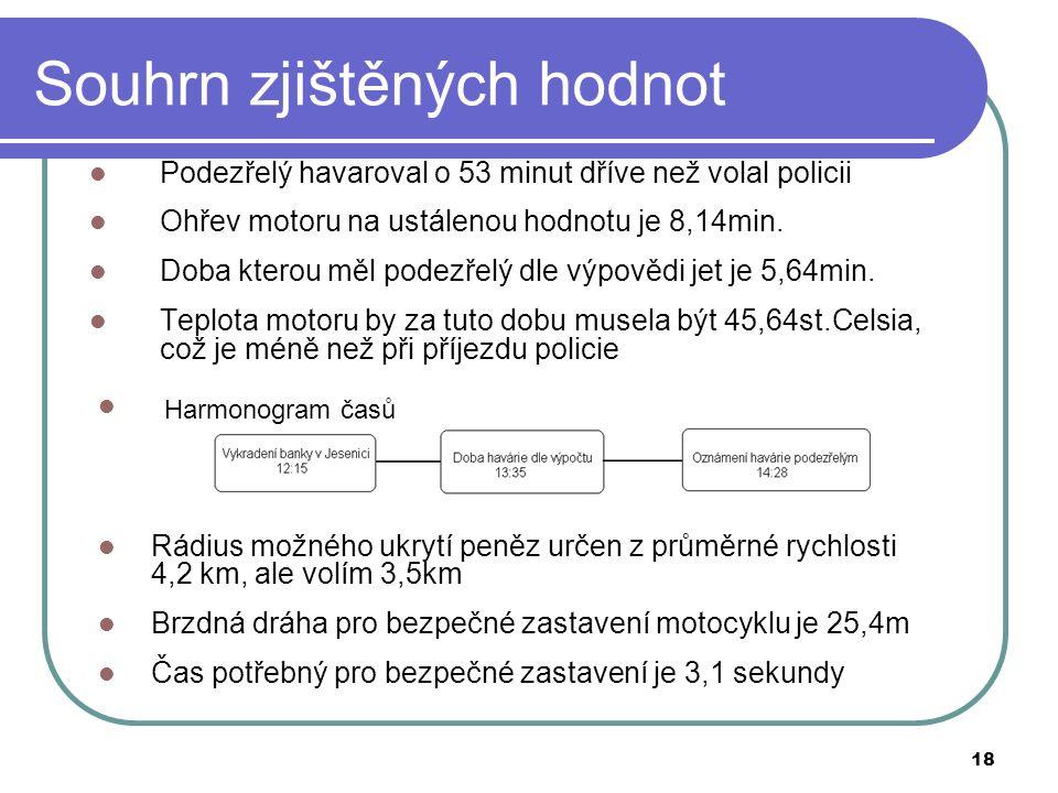 18 Souhrn zjištěných hodnot Podezřelý havaroval o 53 minut dříve než volal policii Ohřev motoru na ustálenou hodnotu je 8,14min.