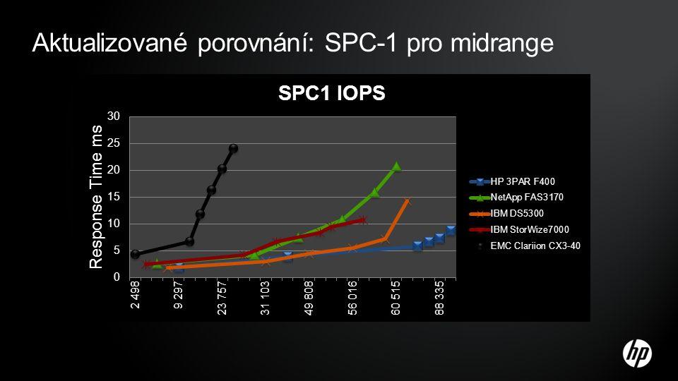 Aktualizované porovnání: SPC-1 pro midrange