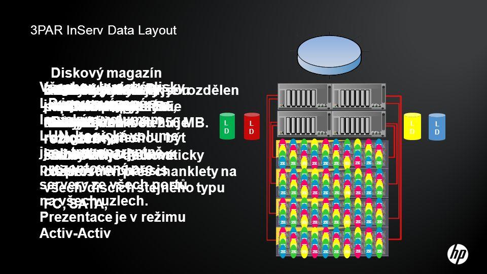 3PAR InServ Data Layout 256 LDLD LDLD LDLD LDLD Diskový magazín obsahuje 4 disky stejného typu. Různé diskové magazíny mohou být mixovány v jednom dis