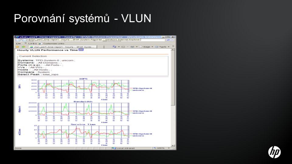 Porovnání systémů - VLUN