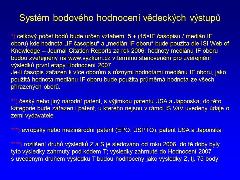 Výsledky hodnocení 2004 – 2006 dle OBD Celkové finanční prostředky LF Hodnocení výsledků VaV v OBD Index SR LF UP dle výsledků v OBD