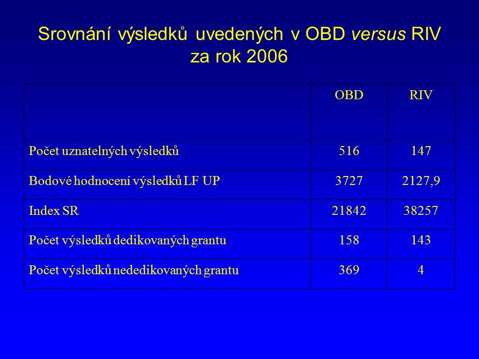 Srovnání výsledků uvedených v OBD versus RIV za rok 2006 OBDRIV Počet uznatelných výsledků516147 Bodové hodnocení výsledků LF UP37272127,9 Index SR2184238257 Počet výsledků dedikovaných grantu158143 Počet výsledků nededikovaných grantu3694