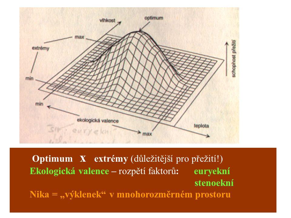 """Optimum x extrémy (důležitější pro přežití!) Ekologická valence – rozpětí faktorů: euryekní stenoekní Nika = """"výklenek"""" v mnohorozměrném prostoru"""