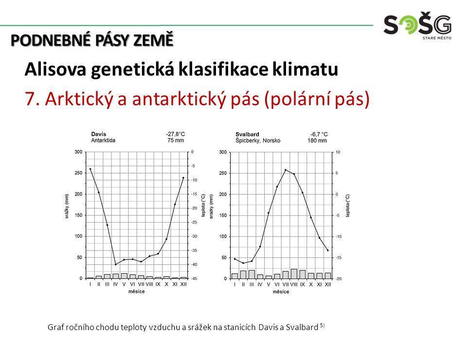 PODNEBNÉ PÁSY ZEMĚ Alisova genetická klasifikace klimatu 7. Arktický a antarktický pás (polární pás) Graf ročního chodu teploty vzduchu a srážek na st