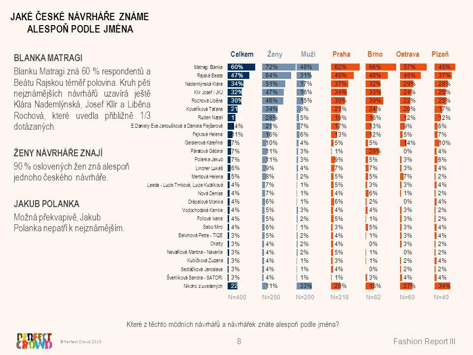 ©Perfect Crowd 2013 Fashion Report III9 Když ukážeme seznam a zeptáme se, jaké návrháře respondenti znají alespoň podle jména, Blanku Matragi uvede 60 % respondentů a Beátu Rajskou téměř polovina.