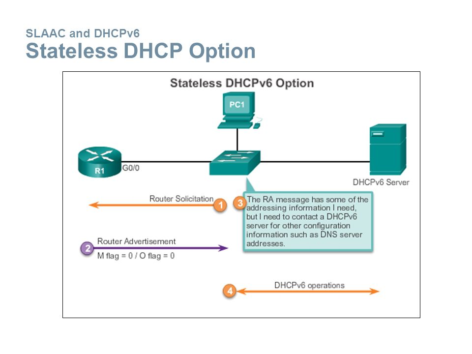 SLAAC and DHCPv6 Stateless DHCP Option