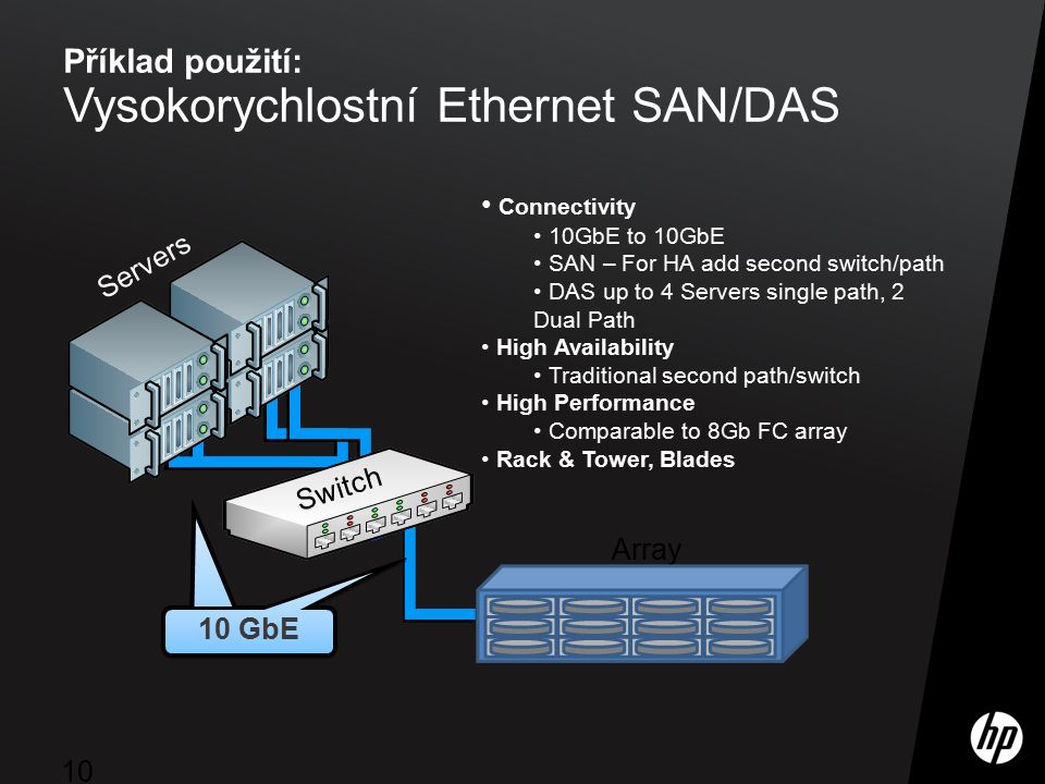 ©2009 HP Confidential10 Příklad použití: Vysokorychlostní Ethernet SAN/DAS Connectivity 10GbE to 10GbE SAN – For HA add second switch/path DAS up to 4 Servers single path, 2 Dual Path High Availability Traditional second path/switch High Performance Comparable to 8Gb FC array Rack & Tower, Blades Array Switch 10 GbE Servers