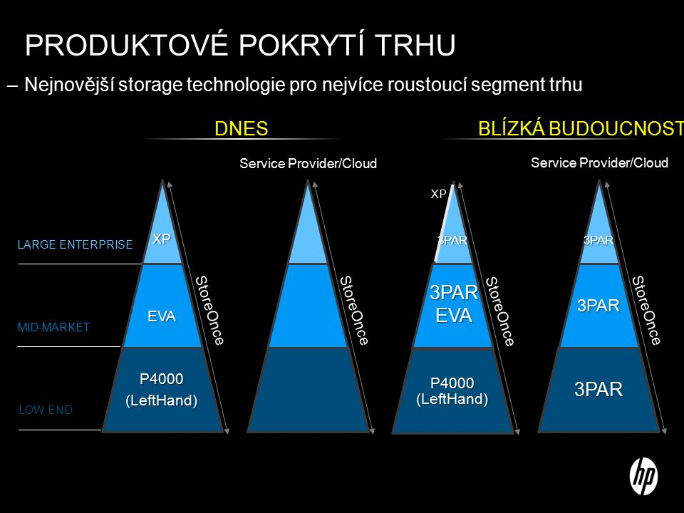 PRODUKTOVÉ POKRYTÍ TRHU –Nejnovější storage technologie pro nejvíce roustoucí segment trhu StoreOnce LARGE ENTERPRISE MID-MARKET LOW END DNES Service Provider/Cloud BLÍZKÁ BUDOUCNOST Service Provider/Cloud StoreOnce XP 3PAREVA