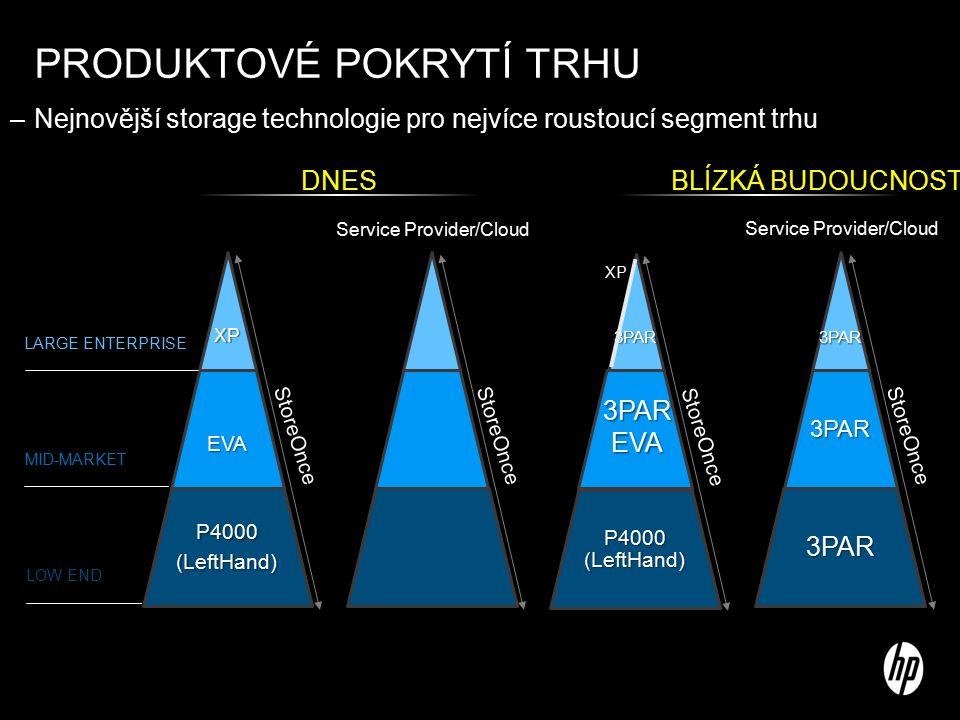 PRODUKTOVÉ POKRYTÍ TRHU –Nejnovější storage technologie pro nejvíce roustoucí segment trhu StoreOnce LARGE ENTERPRISE MID-MARKET LOW END DNES Service