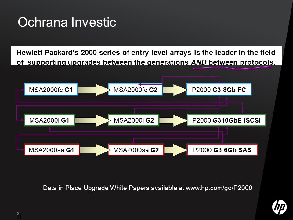 ©2009 HP Confidential8 8 8 Ochrana Investic Hewlett Packard's 2000 series of entry-level arrays is the leader in the field of supporting upgrades betw