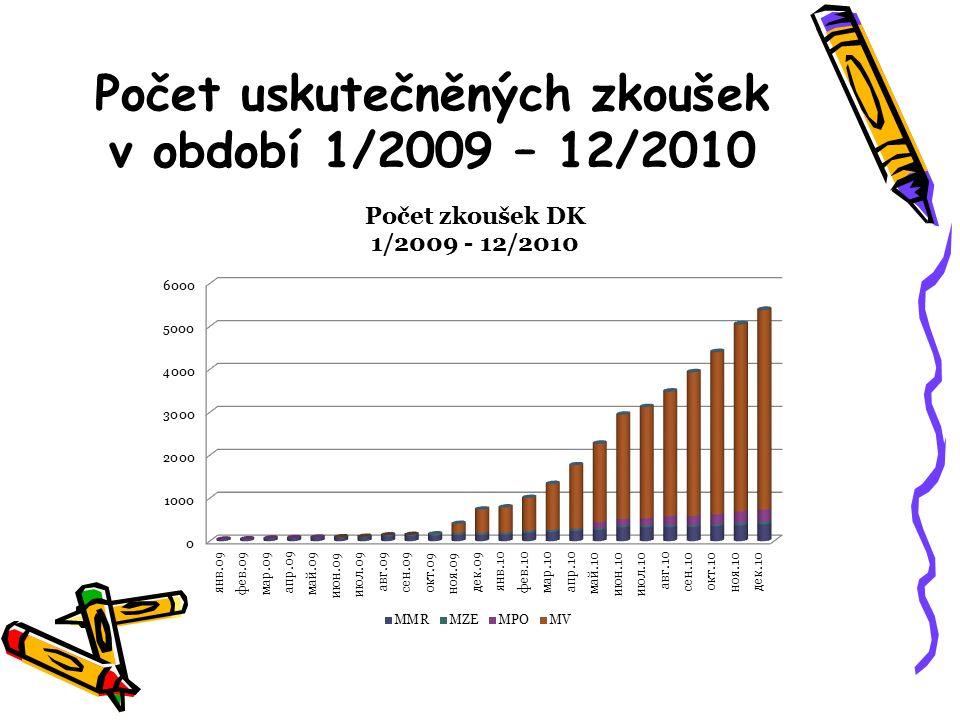 Počet uskutečněných zkoušek v období 1/2009 – 12/2010