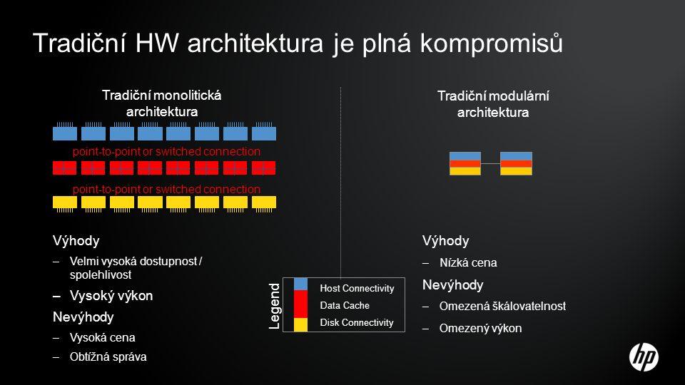 point-to-point or switched connection Host Connectivity Data Cache Disk Connectivity Legend Tradiční monolitická architektura Tradiční modulární architektura Tradiční HW architektura je plná kompromisů Výhody –Velmi vysoká dostupnost / spolehlivost –Vysoký výkon Nevýhody –Vysoká cena –Obtížná správa Výhody –Nízká cena Nevýhody –Omezená škálovatelnost –Omezený výkon