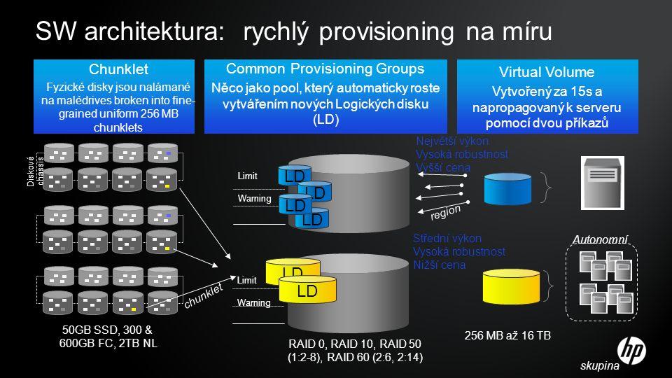 SW architektura: rychlý provisioning na míru Chunklet Fyzické disky jsou nalámané na malédrives broken into fine- grained uniform 256 MB chunklets Common Provisioning Groups Něco jako pool, který automaticky roste vytvářením nových Logických disku (LD) Virtual Volume Vytvořený za 15s a napropagovaný k serveru pomocí dvou příkazů Limit Warning Limit Warning 50GB SSD, 300 & 600GB FC, 2TB NL 256 MB až 16 TB Největší výkon Vysoká robustnost Vyšší cena Střední výkon Vysoká robustnost Nižší cena RAID 0, RAID 10, RAID 50 (1:2-8), RAID 60 (2:6, 2:14) Autonomní skupina region chunklet LD Diskové chassis