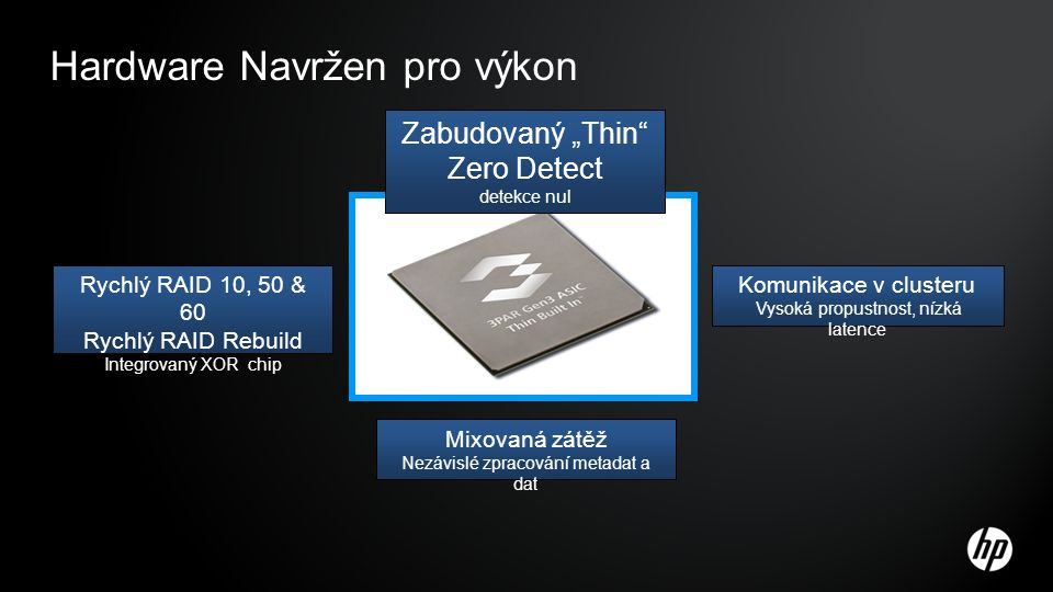 """Hardware Navržen pro výkon Rychlý RAID 10, 50 & 60 Rychlý RAID Rebuild Integrovaný XOR chip Komunikace v clusteru Vysoká propustnost, nízká latence Mixovaná zátěž Nezávislé zpracování metadat a dat Zabudovaný """"Thin Zero Detect detekce nul"""