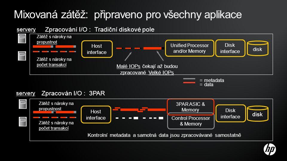 Mixovaná zátěž: připraveno pro všechny aplikace Unified Processor and/or Memory disk Zátěž s nároky na propustnot Zátěž s nároky na počet transakcí Zpracování I/O : Tradiční diskové pole servery Malé IOPs čekají až budou zpracované Velké IOPs Disk interface = metadata = data Host interface Control Processor & Memory 3PAR ASIC & Memory Zpracován I/O : 3PAR servery Kontrolní metadata a samotná data jsou zpracovávané samostatně Zátěž s nároky na propustnost Zátěž s nároky na počet transakcí Host interface disk Disk interface