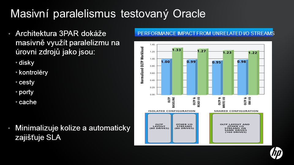 Masivní paralelismus testovaný Oracle Architektura 3PAR dokáže masivně využít paralelizmu na úrovni zdrojů jako jsou: disky kontroléry cesty porty cache Minimalizuje kolize a automaticky zajišťuje SLA PERFORMANCE IMPACT FROM UNRELATED I/O STREAMS