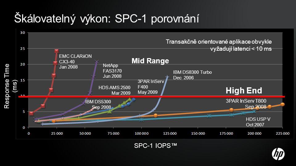Škálovatelný výkon: SPC-1 porovnání IBM DS5300 Sep 2008 Transakčně orientované aplikace obvykle vyžadují latenci < 10 ms SPC-1 IOPS™ Response Time (ms) IBM DS8300 Turbo Dec 2006 HDS USP V Oct 2007 EMC CLARiiON CX3-40 Jan 2008 NetApp FAS3170 Jun 2008 3PAR InServ T800 Sep 2008 Mid Range High End HDS AMS 2500 Mar 2009 3PAR InServ F400 May 2009