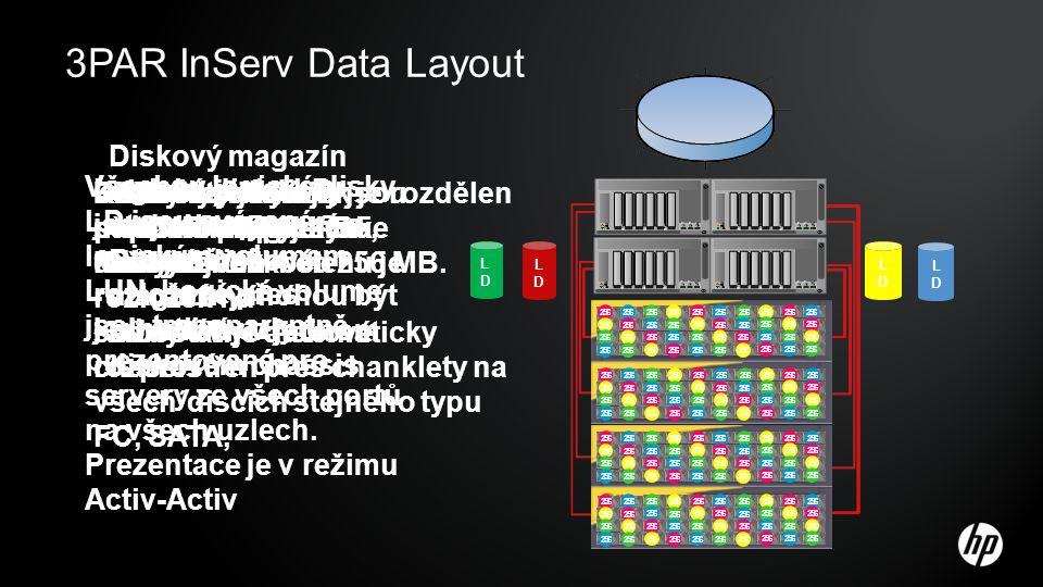 3PAR InServ Data Layout 256 LDLD LDLD LDLD LDLD Diskový magazín obsahuje 4 disky stejného typu.