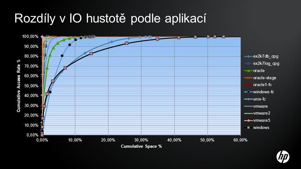 Rozdíly v IO hustotě podle aplikací