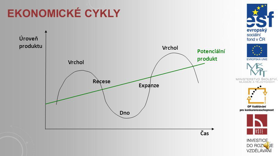 EKONOMICKÉ CYKLY Ekonomickým cyklem rozumíme kolísání reálného HDP kolem produktu potenciálního. Samotný cyklus se pak skládá ze čtyř fází: růst (expa