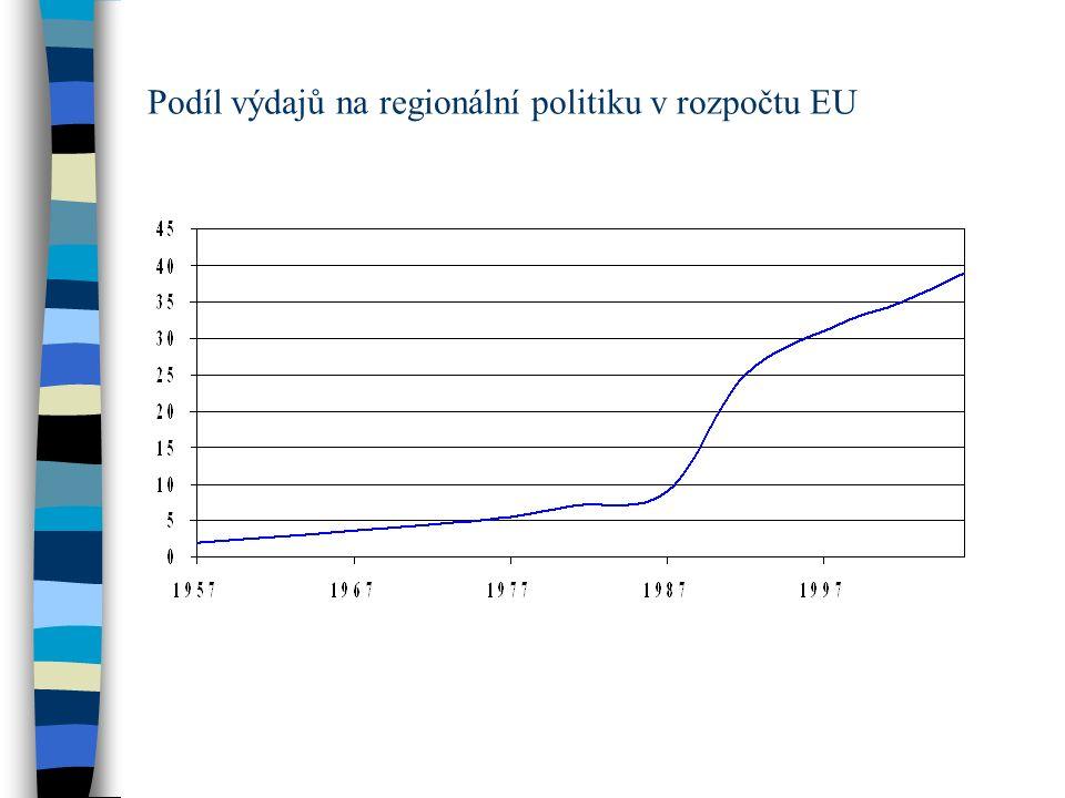 Podíl výdajů na regionální politiku v rozpočtu EU
