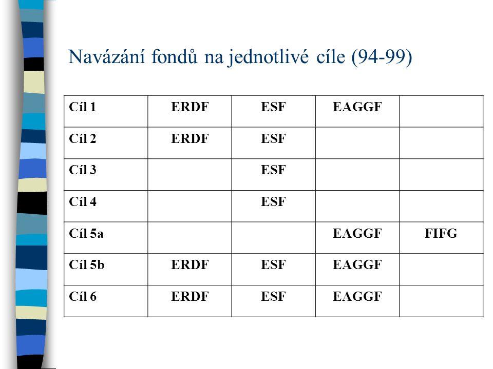 Navázání fondů na jednotlivé cíle (94-99) Cíl 1ERDFESFEAGGF Cíl 2ERDFESF Cíl 3ESF Cíl 4ESF Cíl 5aEAGGFFIFG Cíl 5bERDFESFEAGGF Cíl 6ERDFESFEAGGF