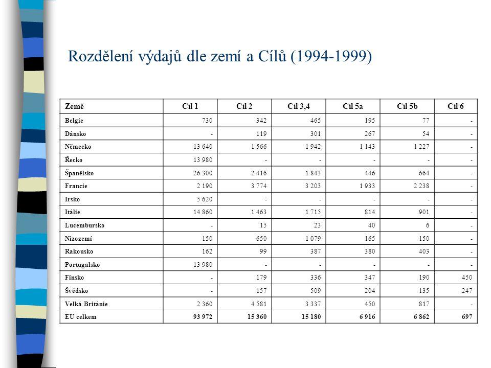 Rozdělení výdajů dle zemí a Cílů (1994-1999) ZeměCíl 1Cíl 2Cíl 3,4Cíl 5aCíl 5bCíl 6 Belgie73034246519577- Dánsko-11930126754- Německo13 6401 5661 9421