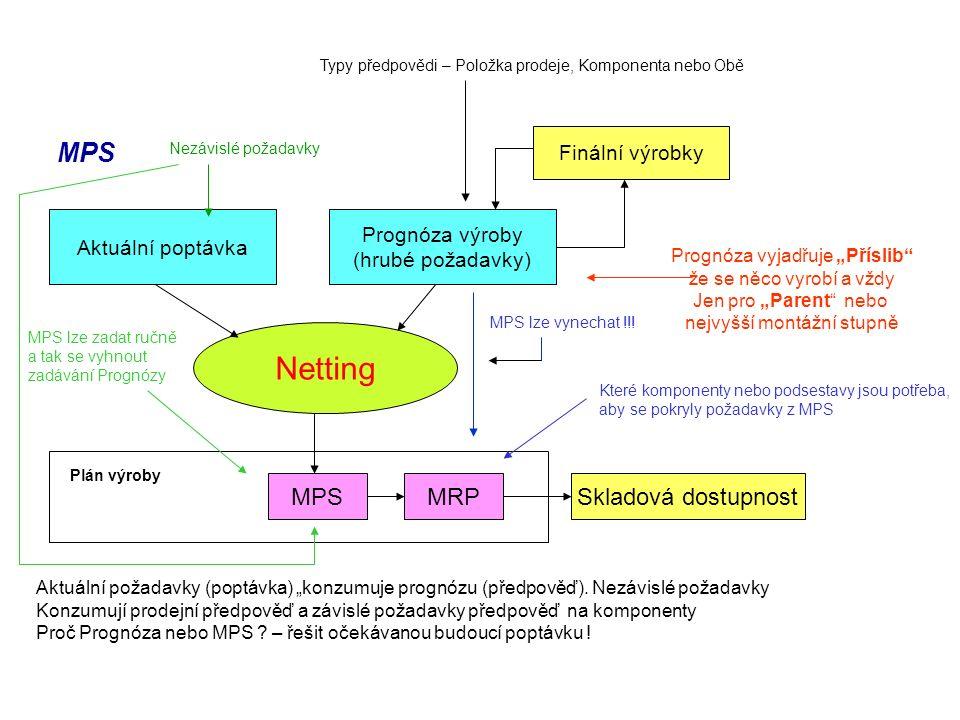 """MPS Aktuální poptávka Prognóza výroby (hrubé požadavky) Netting MPSMRPSkladová dostupnost Plán výroby Finální výrobky Aktuální požadavky (poptávka) """"konzumuje prognózu (předpověď)."""