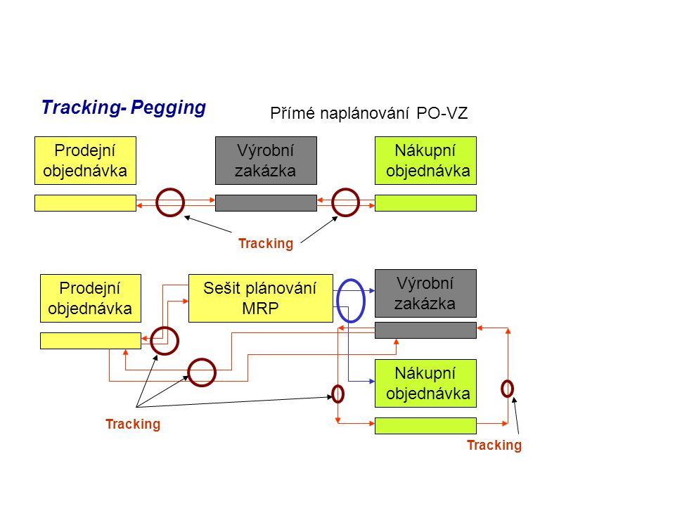 Tracking- Pegging Prodejní objednávka Výrobní zakázka Nákupní objednávka Přímé naplánování PO-VZ Prodejní objednávka Výrobní zakázka Nákupní objednávka Sešit plánování MRP Tracking