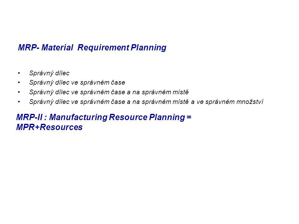 MRP- Material Requirement Planning Správný dílec Správný dílec ve správném čase Správný dílec ve správném čase a na správném místě Správný dílec ve sp